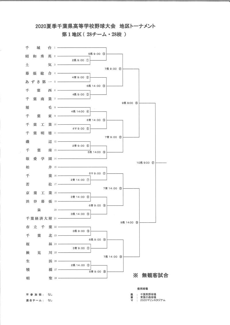 県 高校 トーナメント 千葉 野球