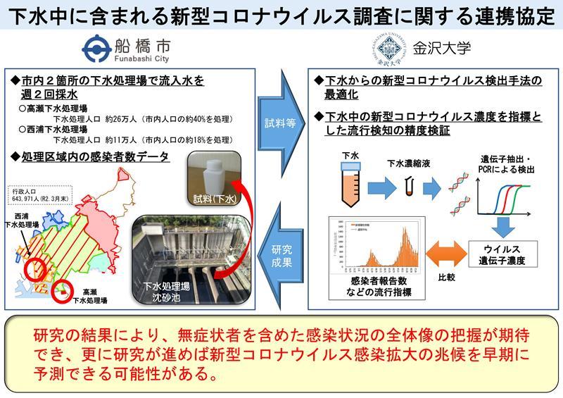 船橋 新型 コロナ ウイルス 下水中の新型コロナウイルス量を調査 船橋市が県内初