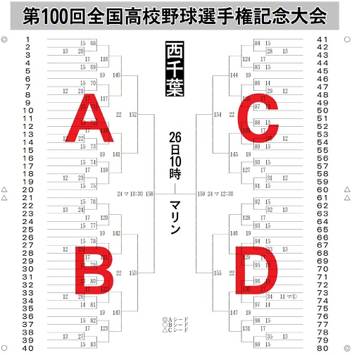 千葉 県 大会 高校 野球 速報