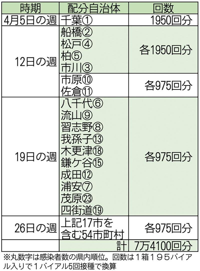 千葉 県 コロナ ウイルス 感染 者 千葉県の新型コロナウイルス感染者の分布マップ(市町村別)